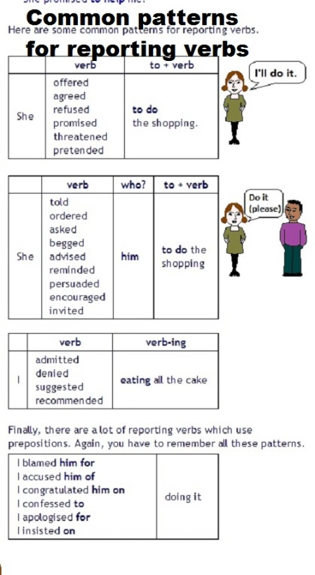 reporting verbs Chart with the right use and examples of the most common reporting verbs and some useful practice it also aims at students preparing for exams like the first certificate of english (b2 level) providing sentence transformations.