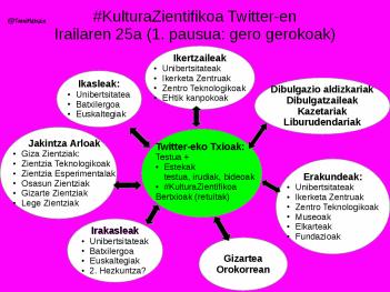 KulturaZientifikoa lorea